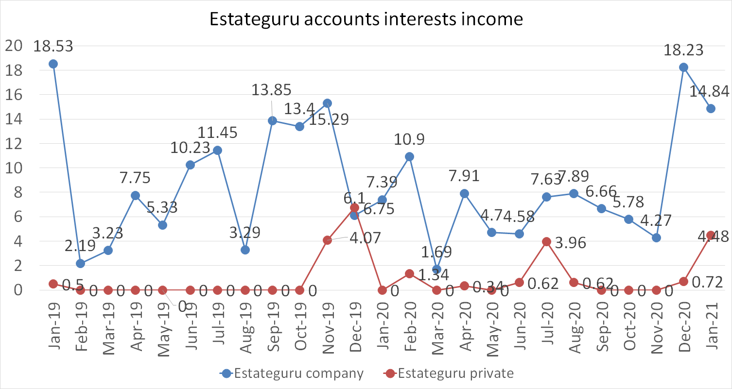 Estateguru accounts interests income january 2021