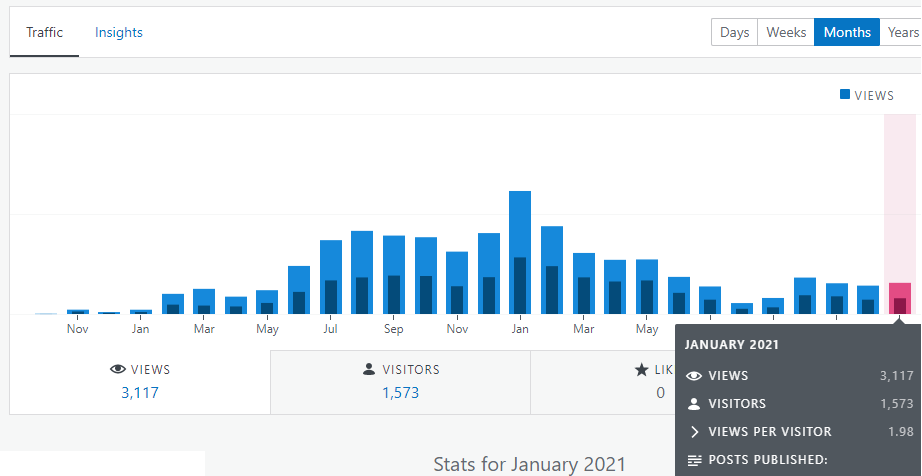 Financefreedom blog stats january 2021