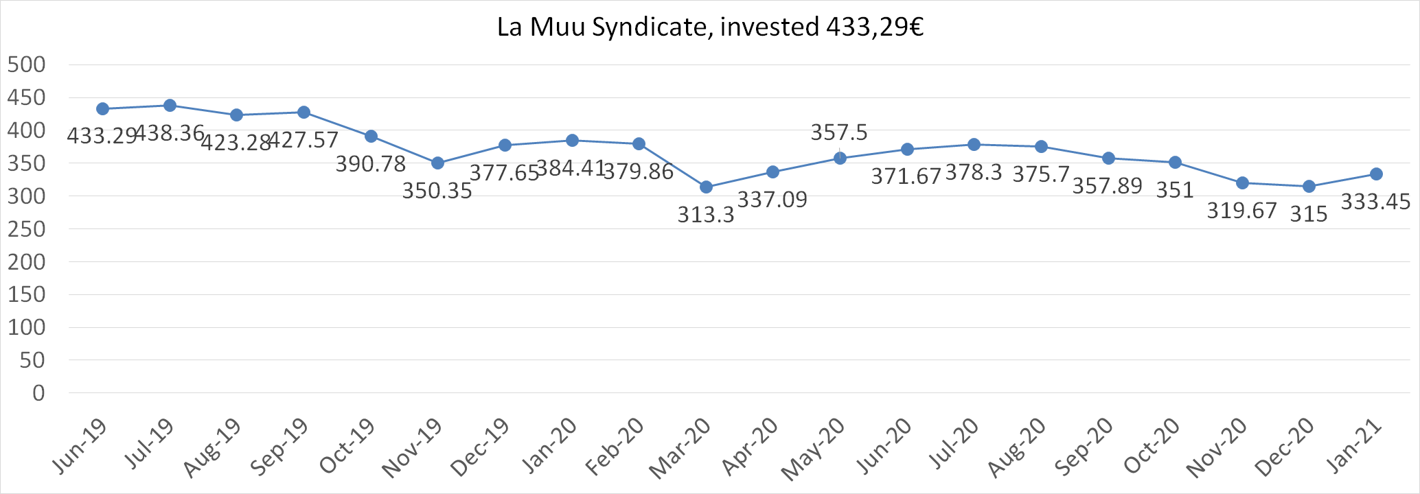 La Muu syndicate worth january 2021