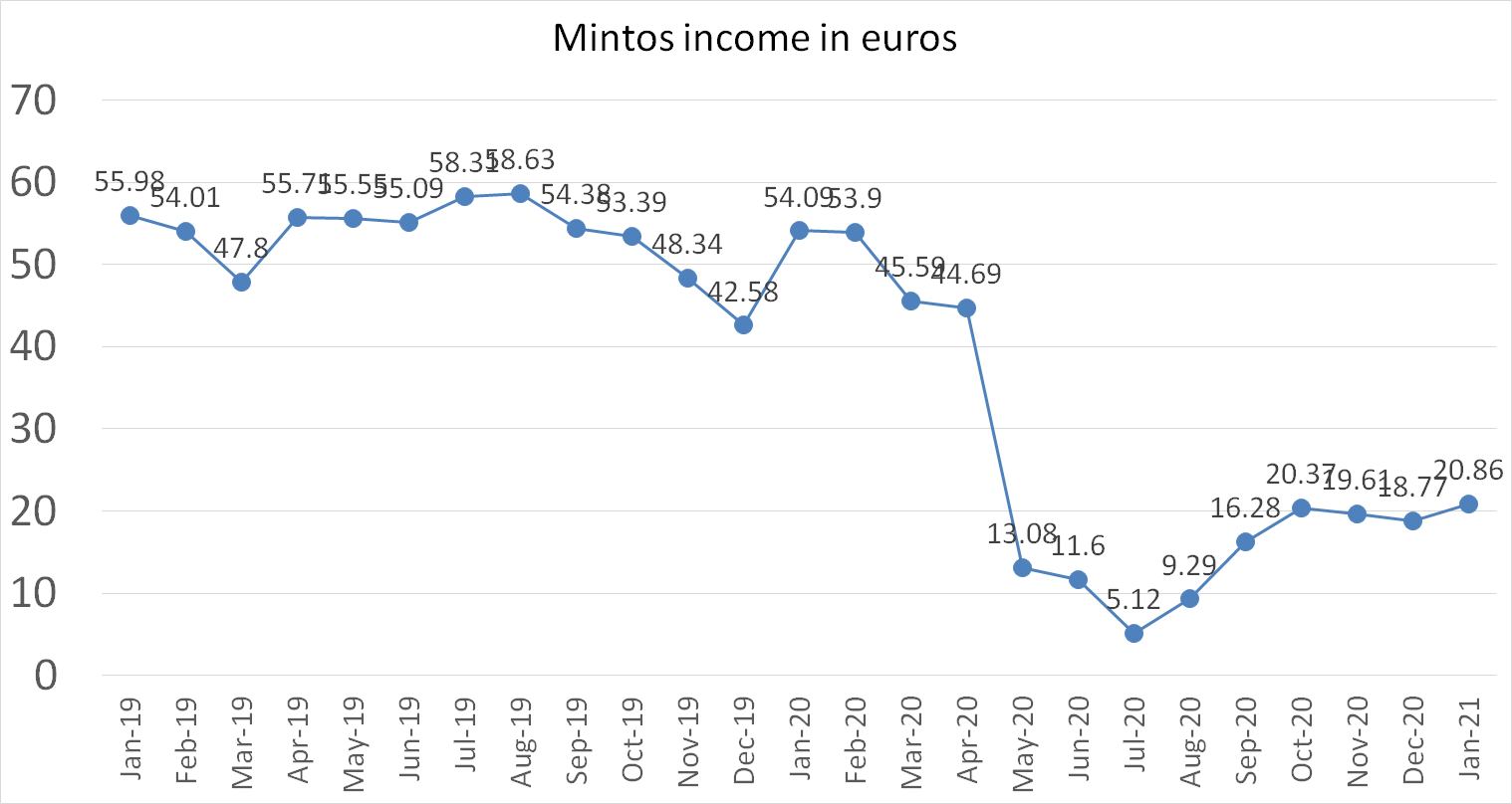 Mintos account interest income january 2021