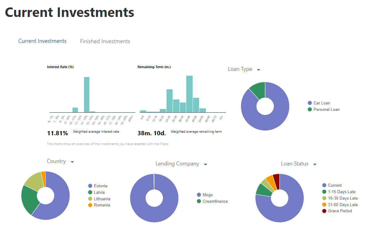 Mintos current investments 2021