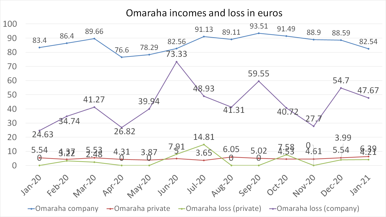 Omaraha incomes and loss in euros january 2021