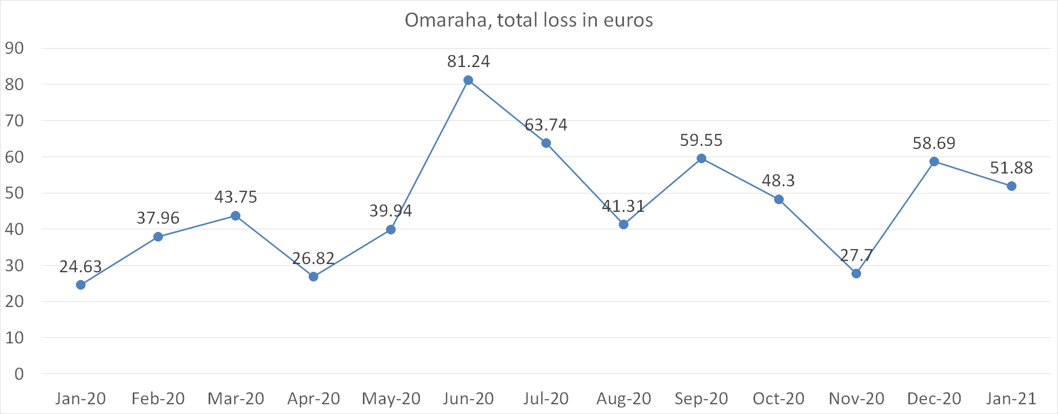 Omaraha total loss in euros january 2021