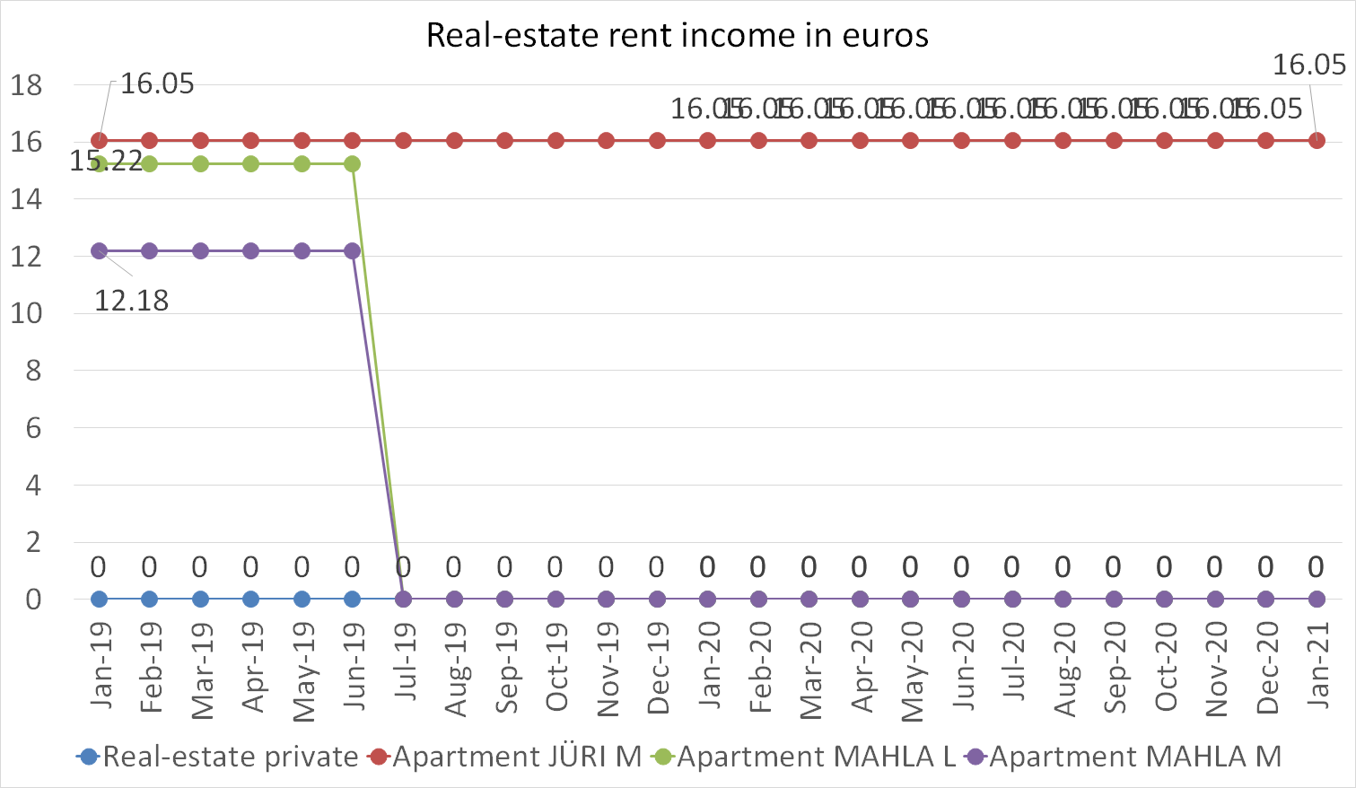 Real-estate rent income in euros january 2021