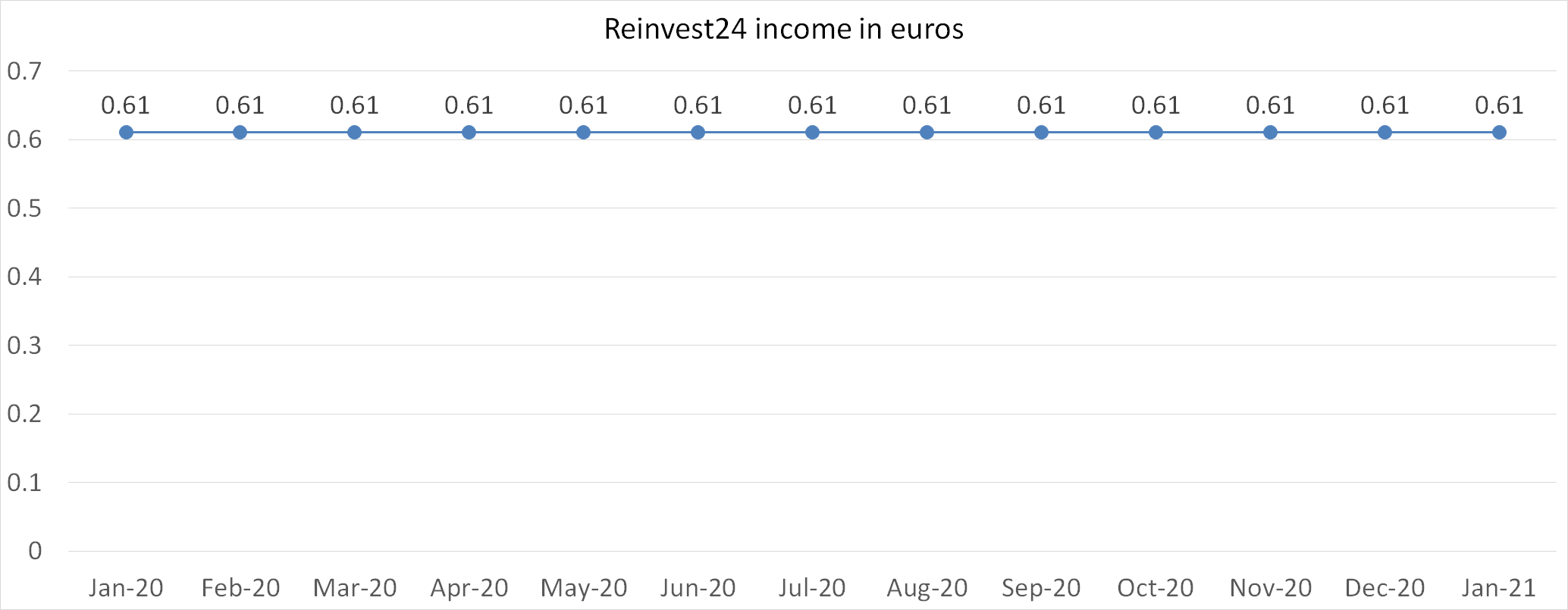 Reinvest24 income in euros january 2021