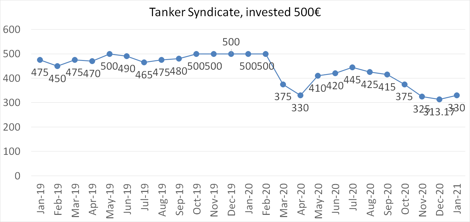 Tanker syndicate worth january 2021