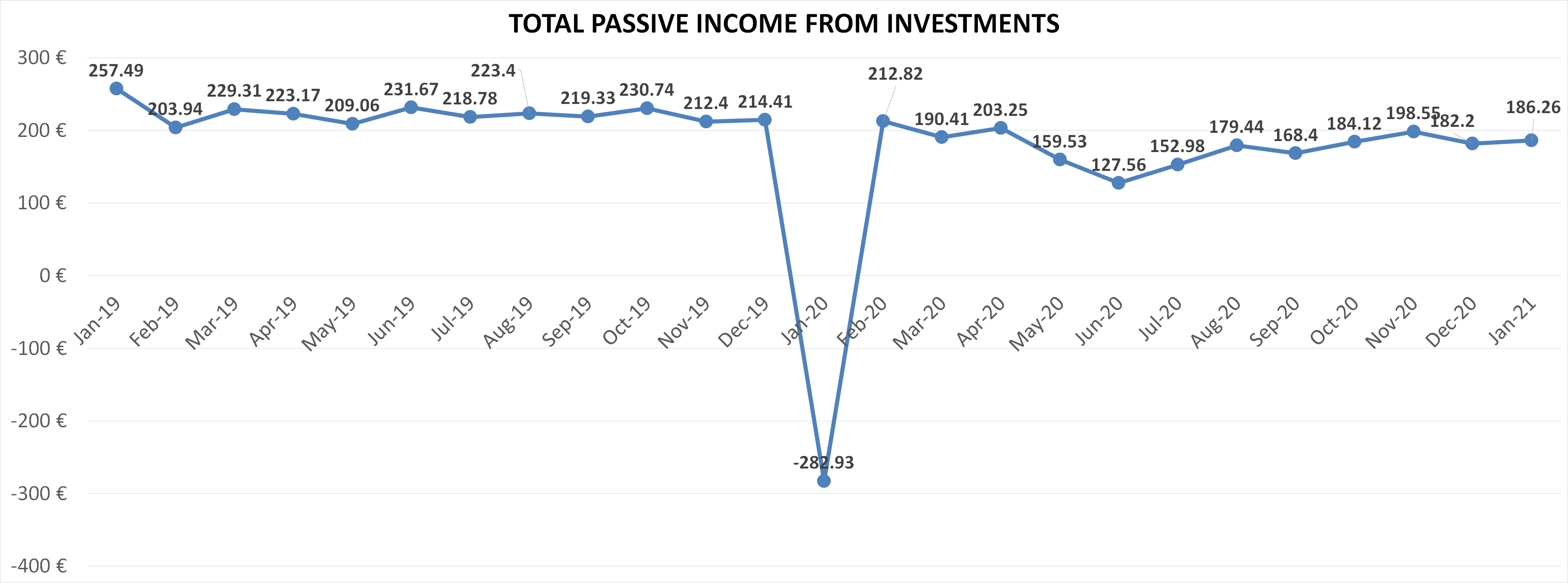 Total passive income from euros in january 2021
