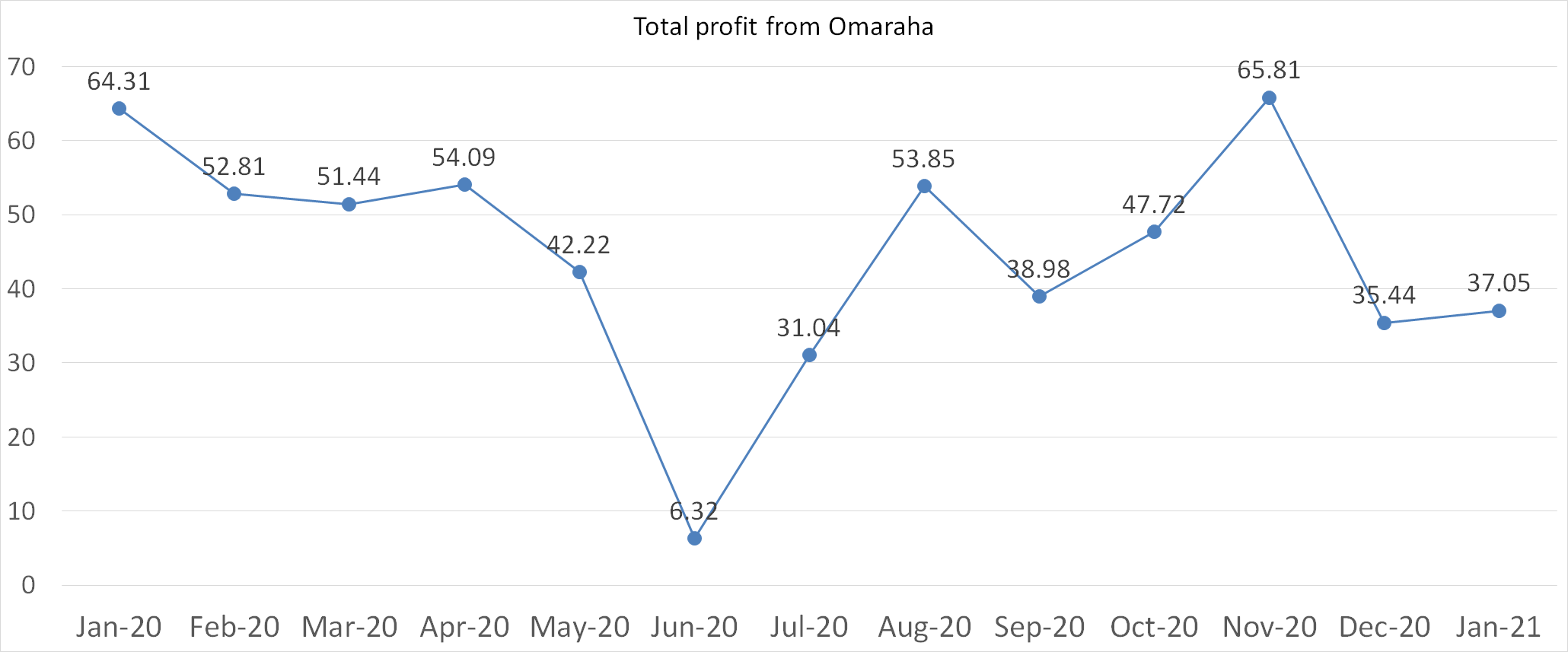 Total profit from Omaraha january 2021