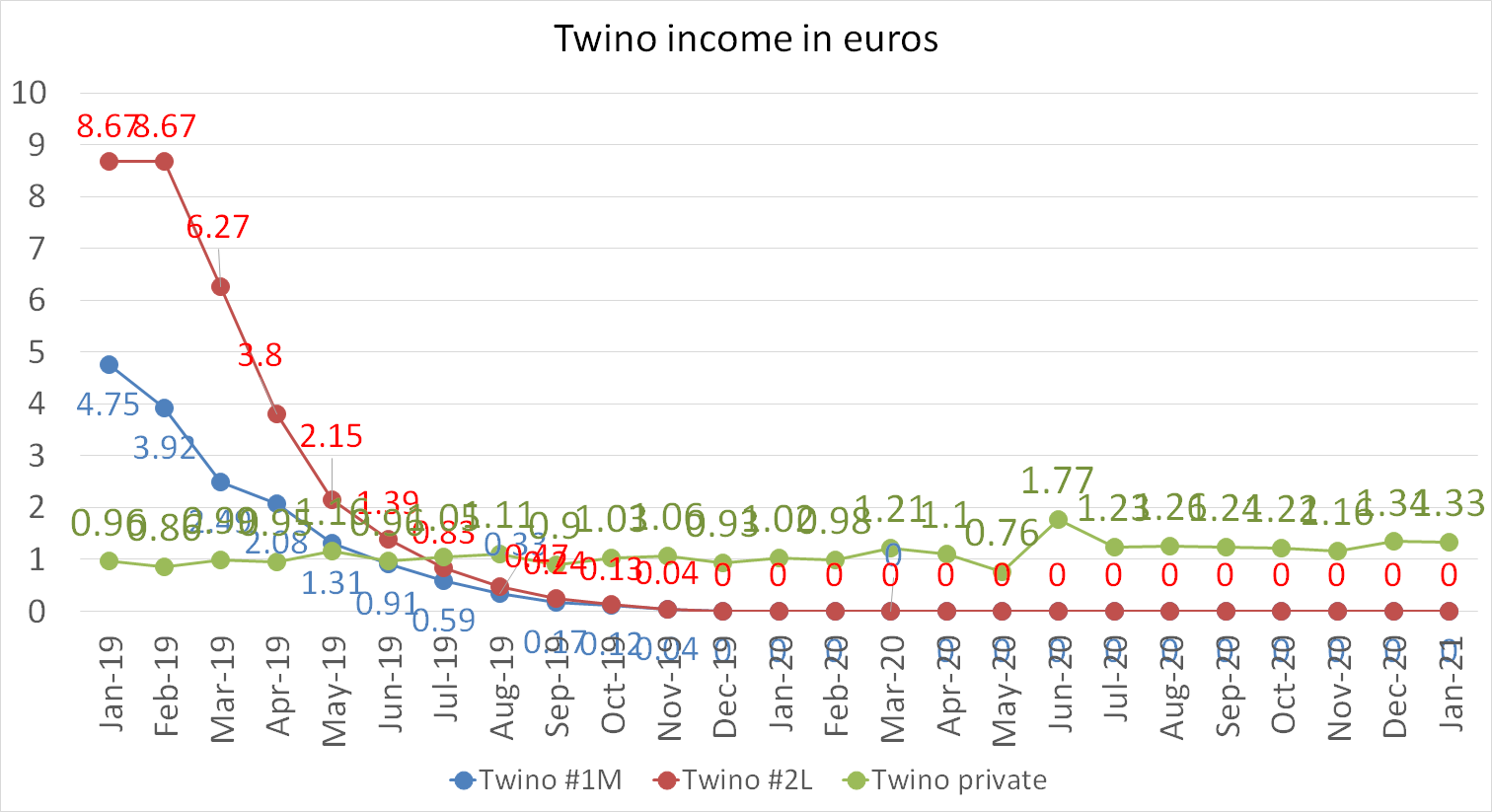 Twino income in euros january 2021