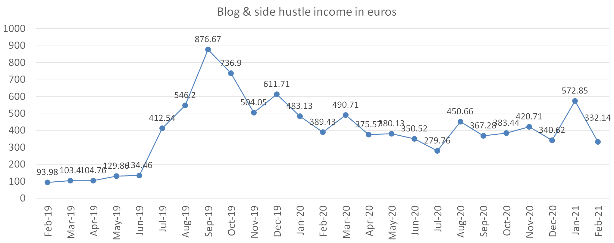 Blog and side hustle income in february 2021