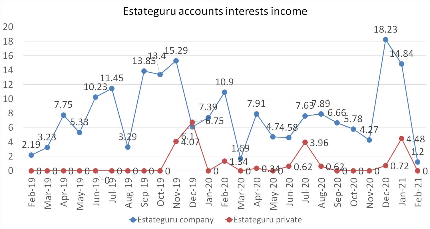 Estateguru accounts interests income february 2021