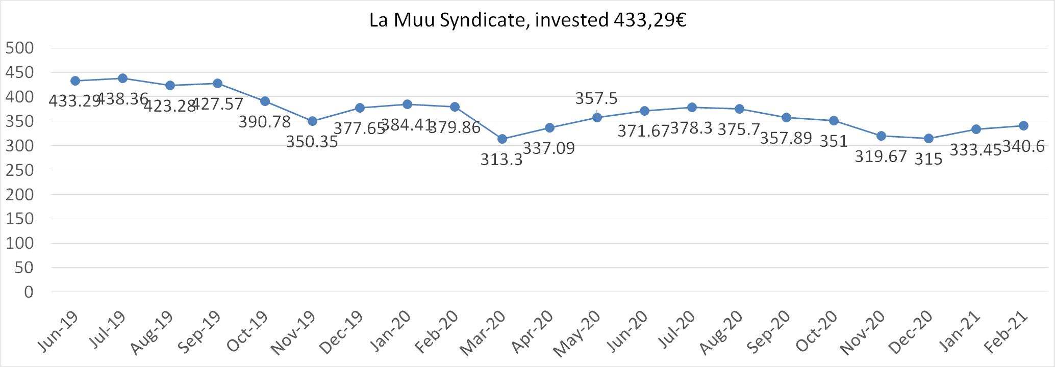 La Muu Syndicate worth february 2021