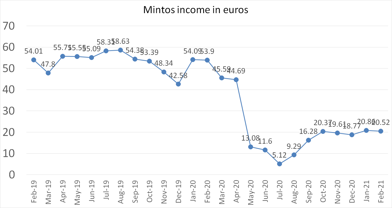 Mintos company account income in euros february 2021