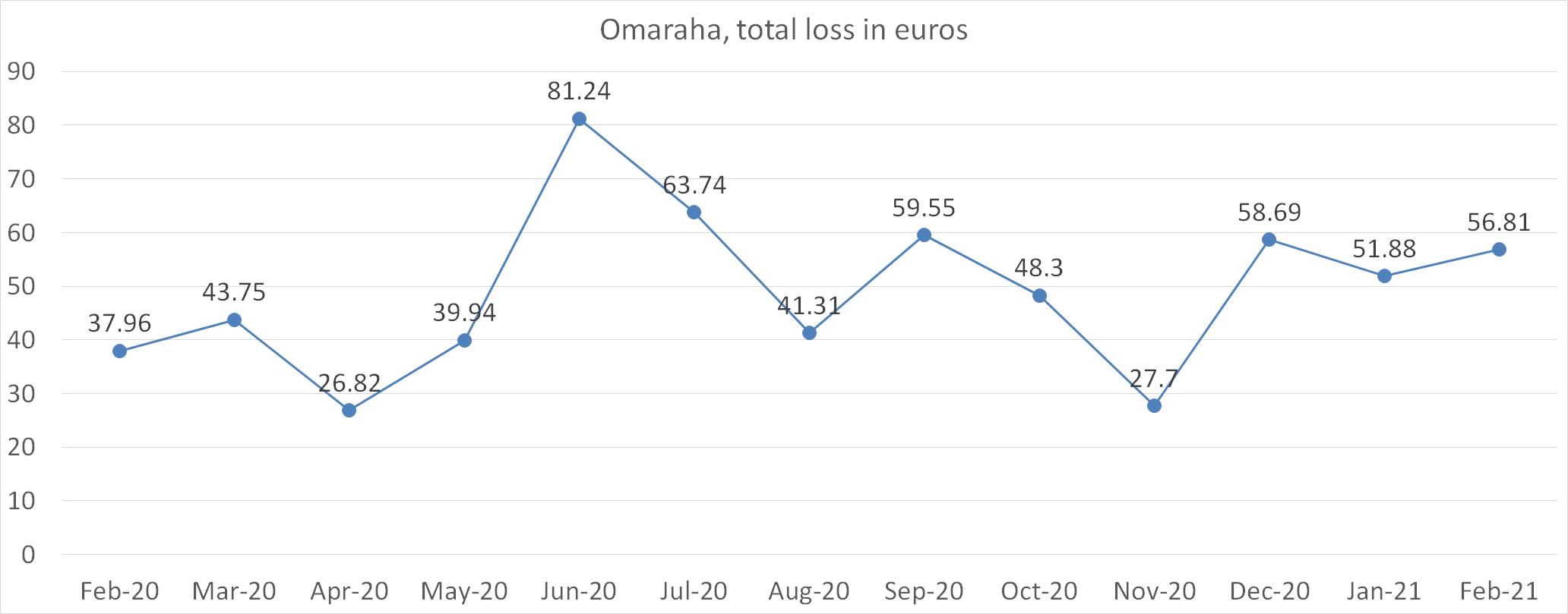 Omaraha, total loss in euros february 2021