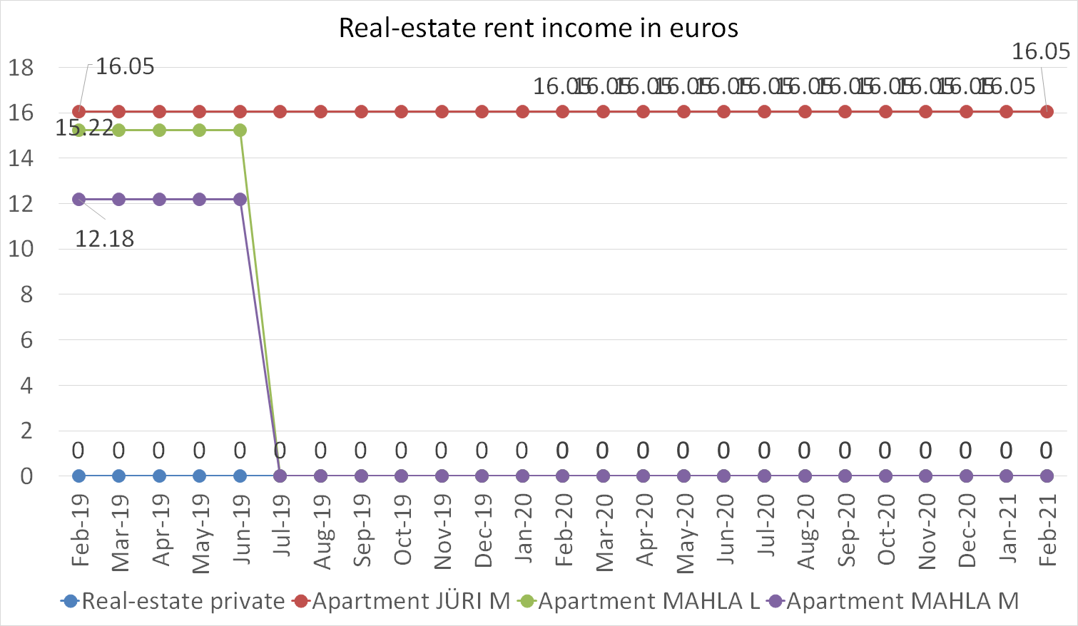 Real-Estate rent income in euros february 2021