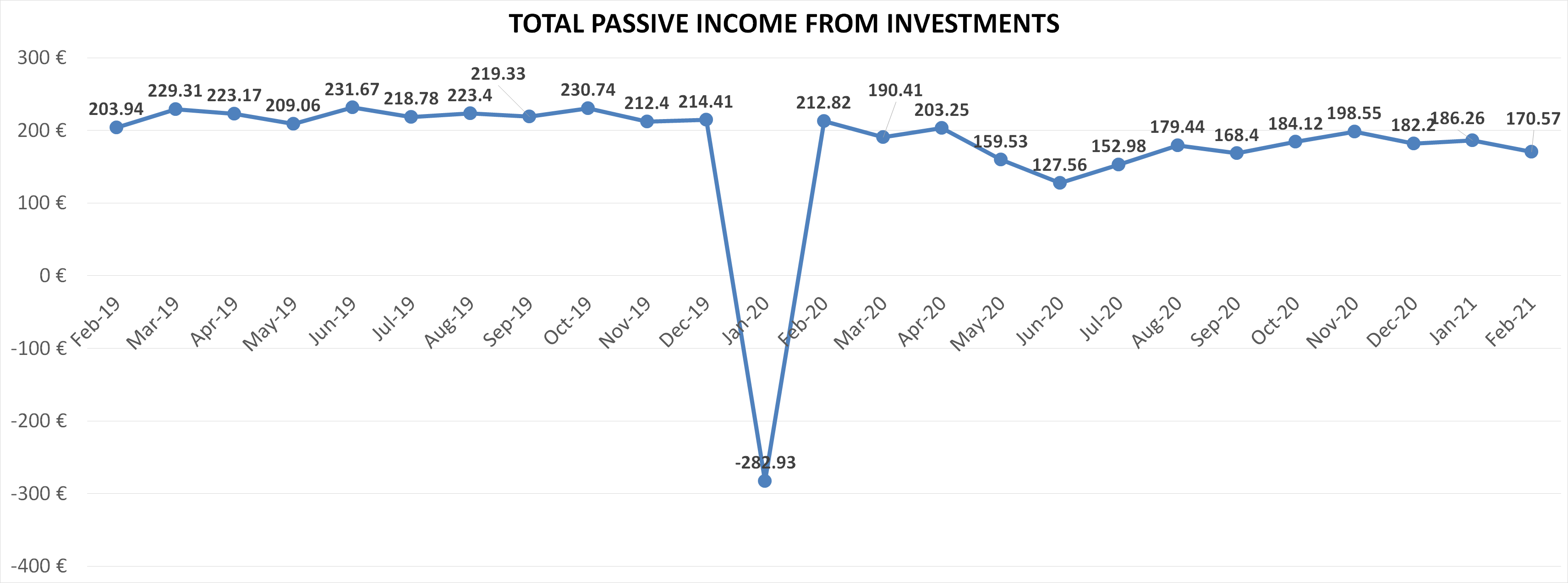 Total passive income from investments february 2021