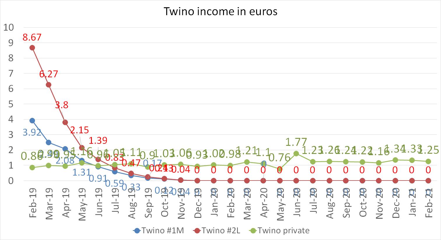 Twino income in february 2021
