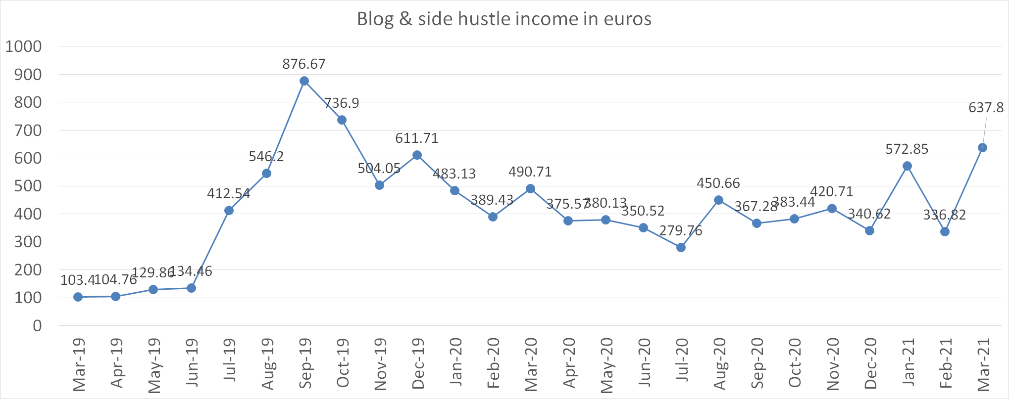Blog & side hustle income in euros march 2021
