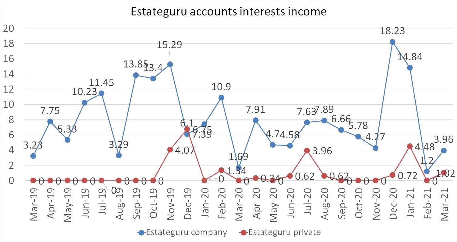 Estateguru accounts interests income march 2021