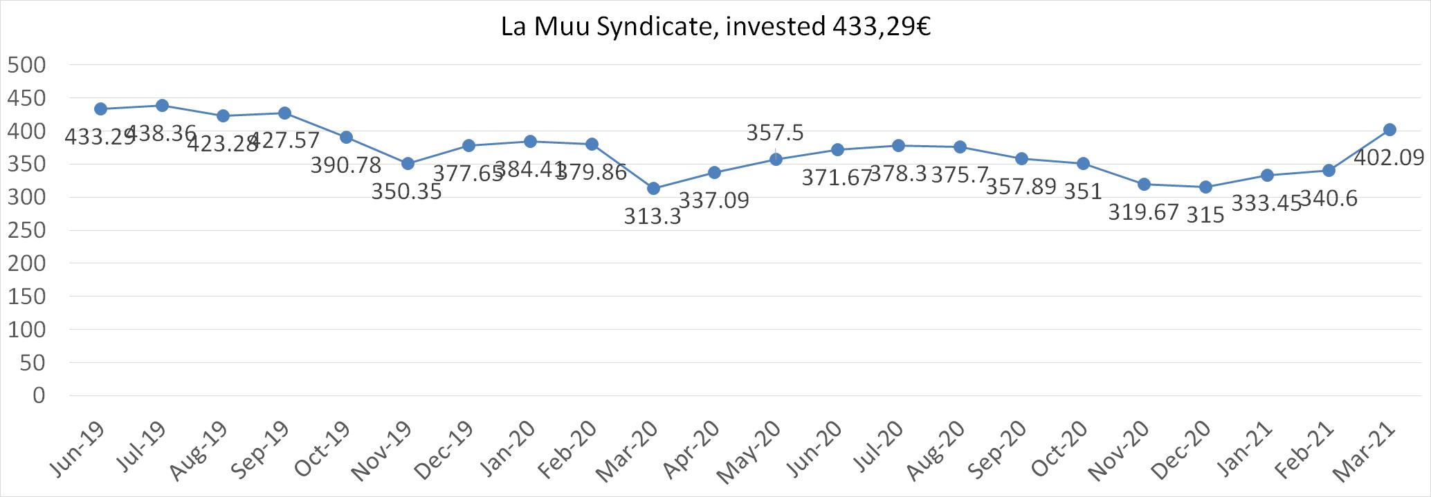 La Muu syndicate worth March 2021