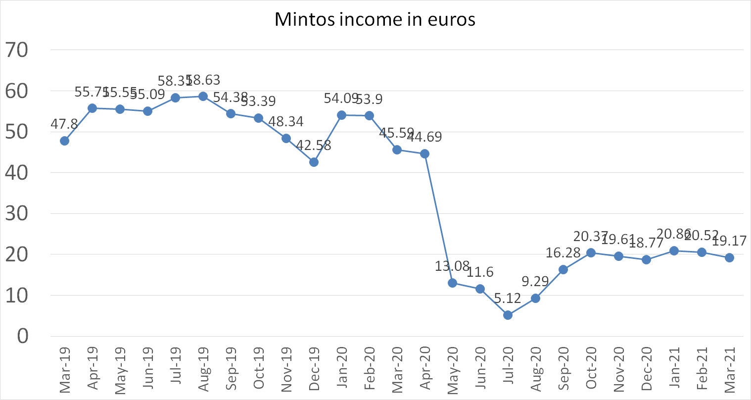 Mintos company account income March 2021