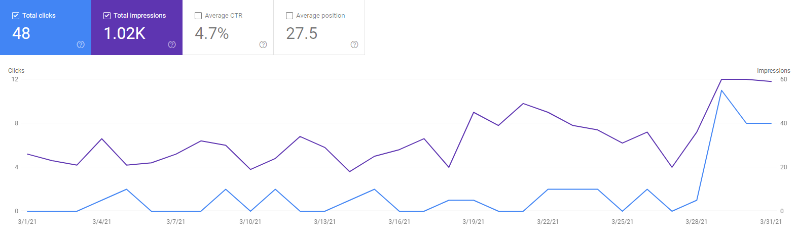 Niche site nr1 stats for March 2021
