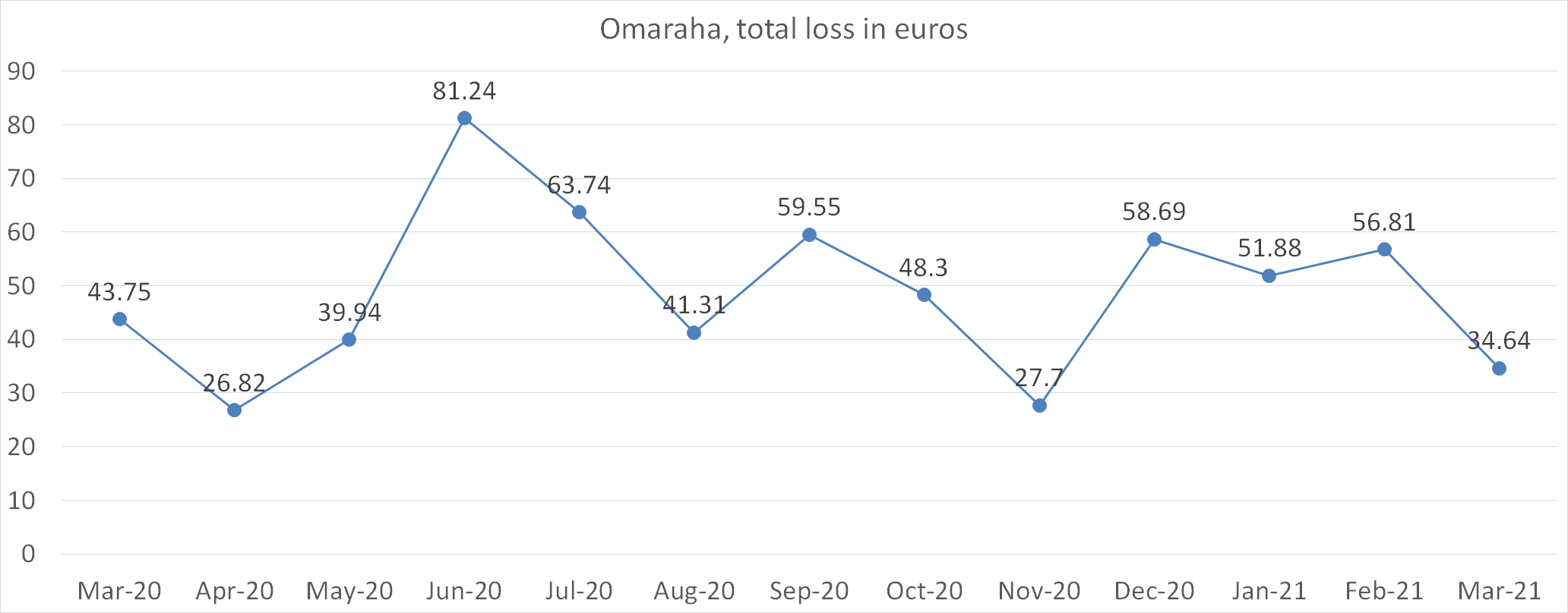 Omaraha, total loss in euros march 2021