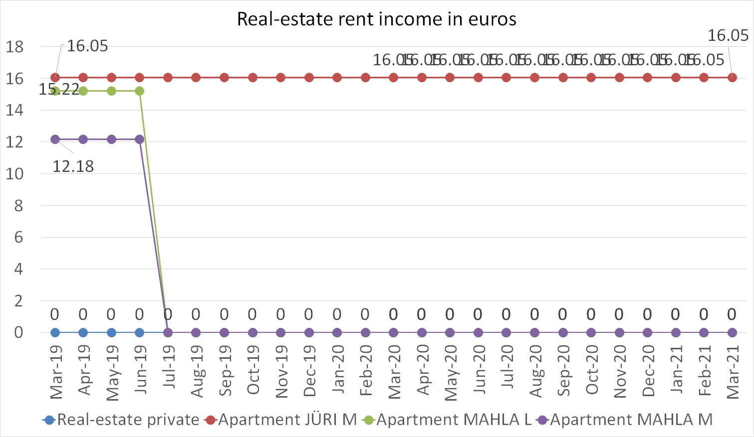 Real-Estate rent income in euros march 2021