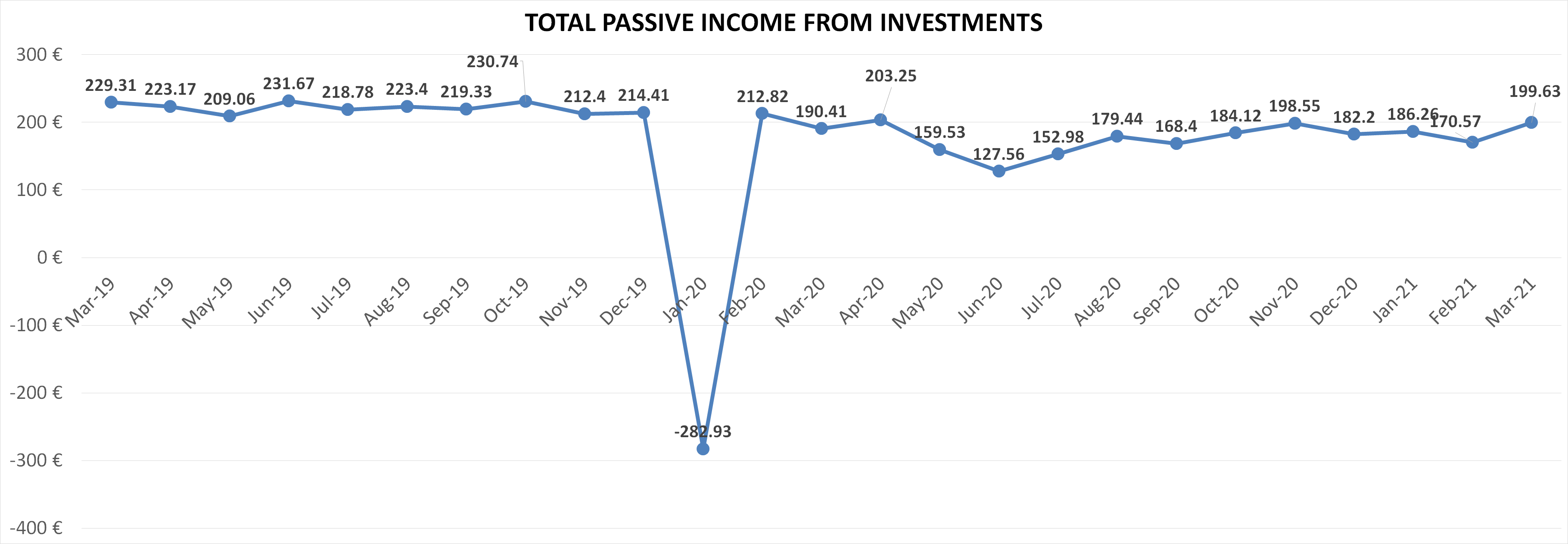 Total passive income from investments march 2021