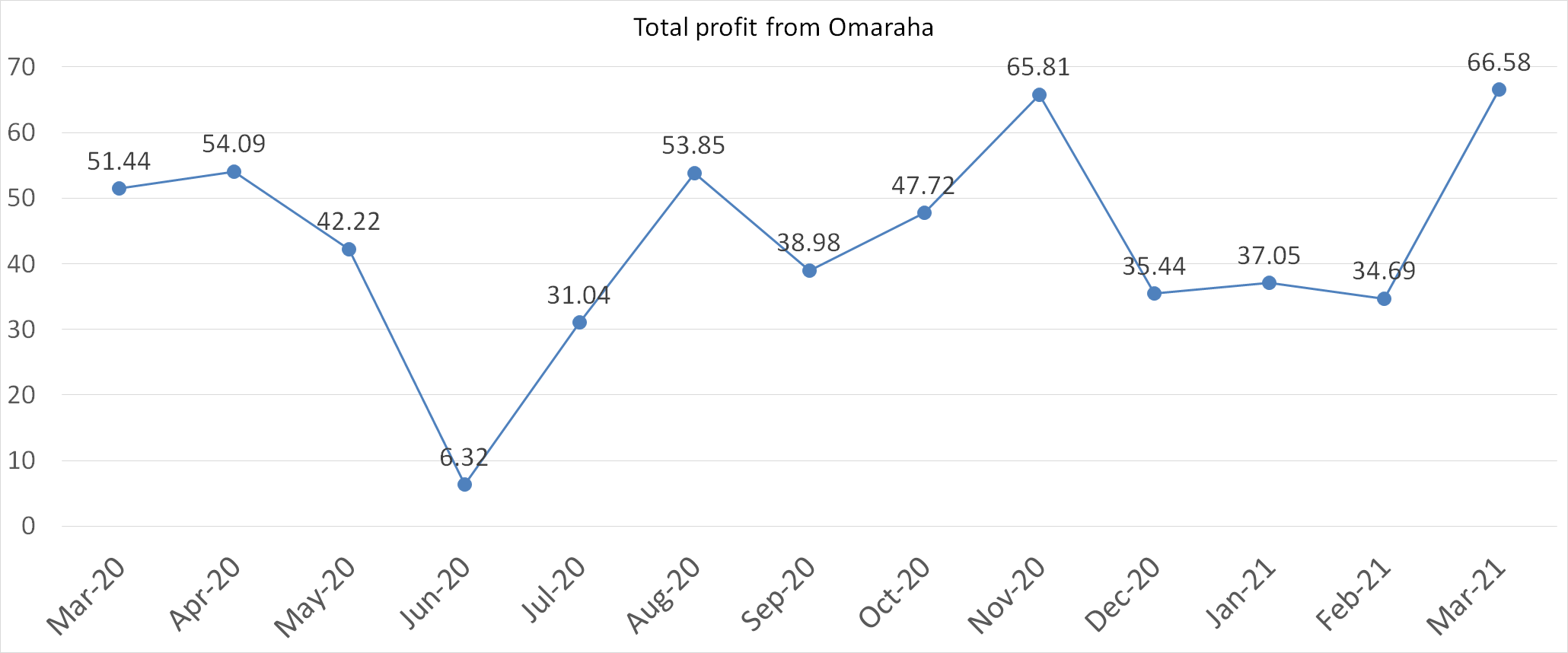 Total profit from Omaraha March 2021