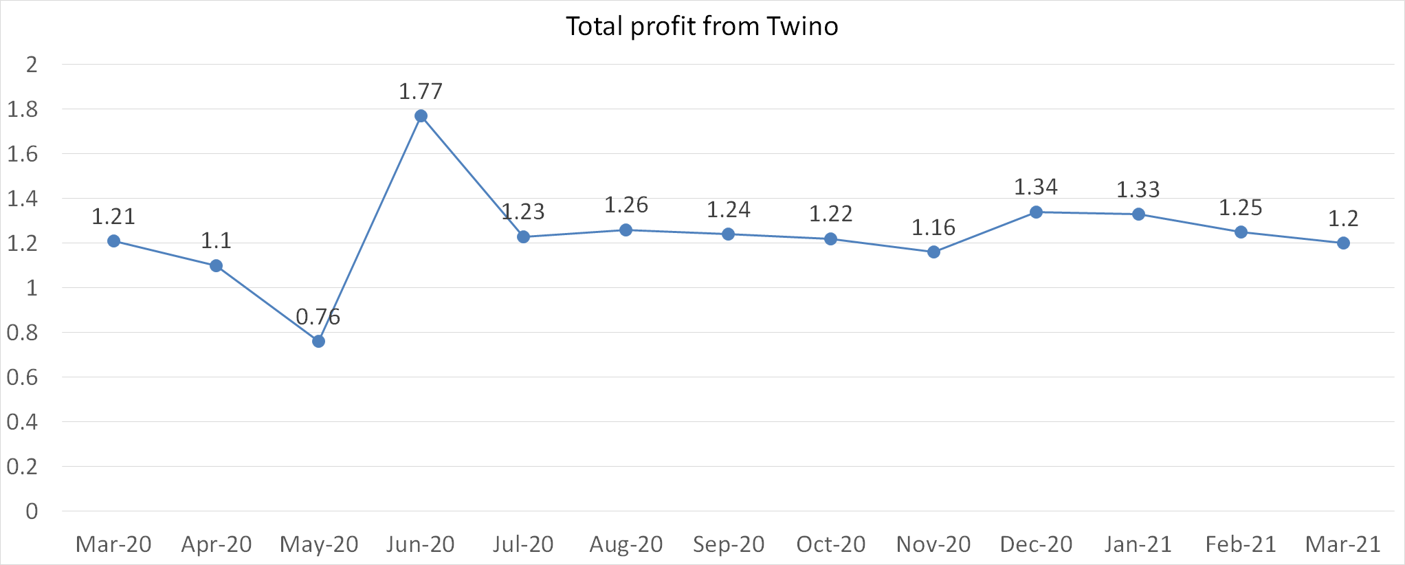 Total profit from Twino march 2021