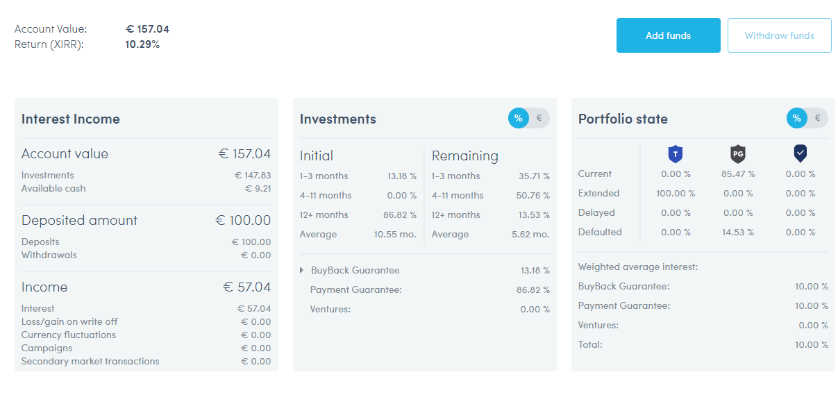Twino account overview march 2021