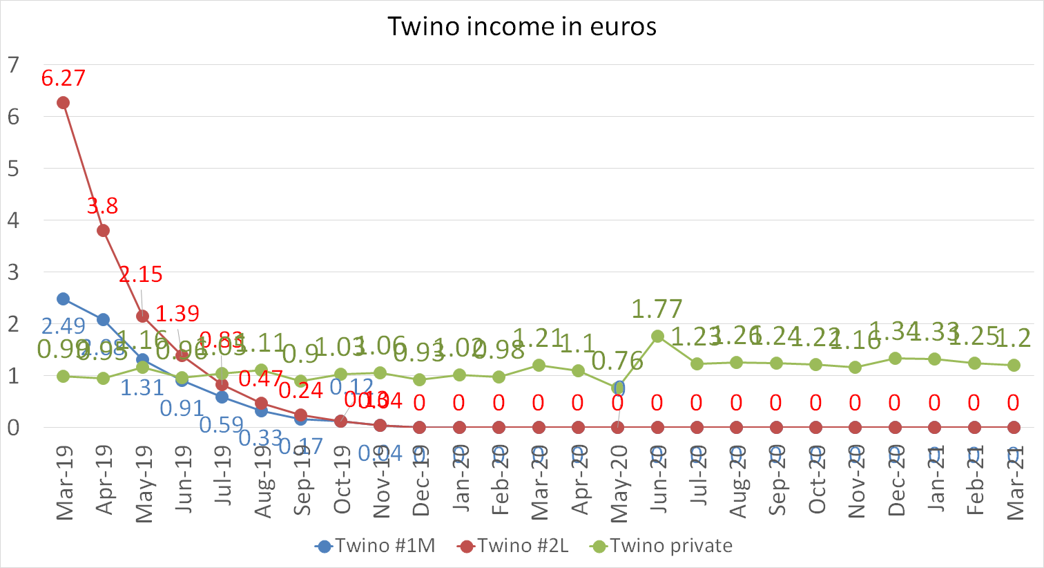 Twino income in euros march 2021