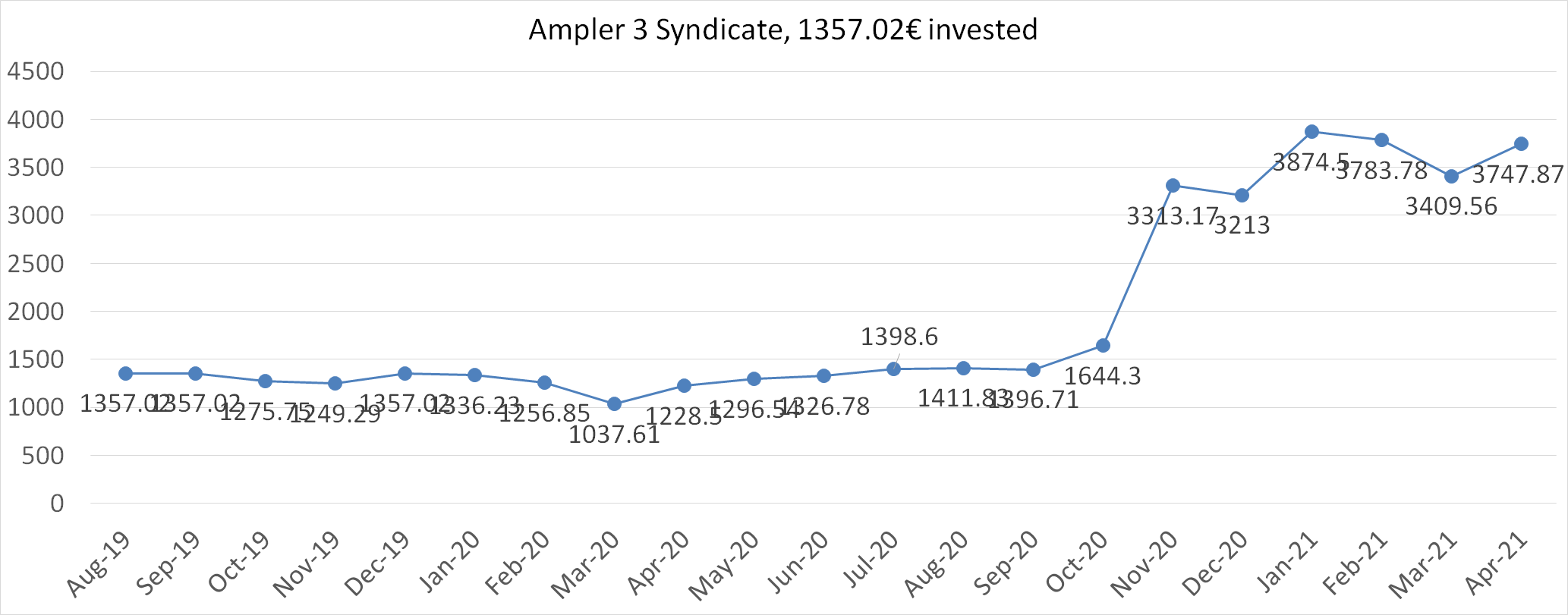 Ampler 3 syndicate worth in april 2021
