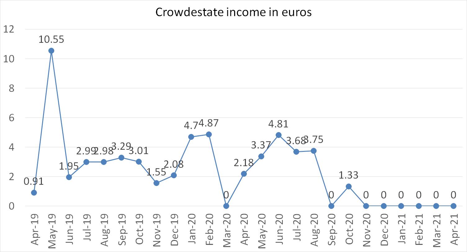 Crowdestate income in april 2021