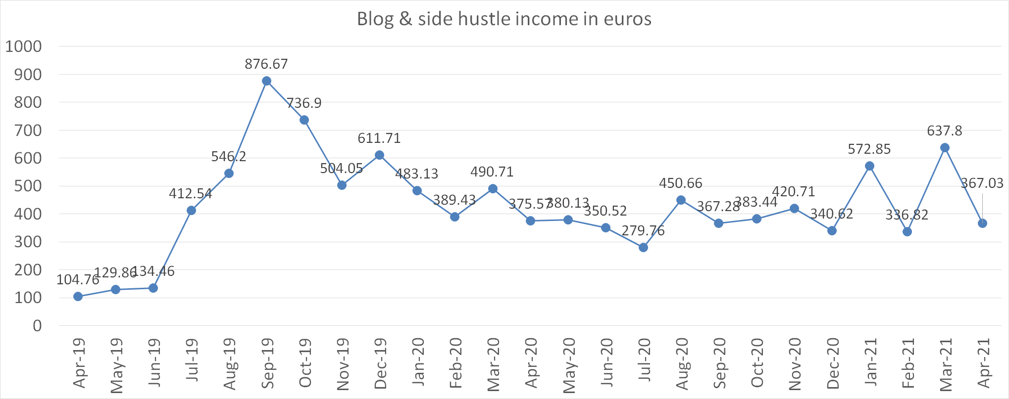Financefreedom.eu blog and side hustle income in euros april 2021