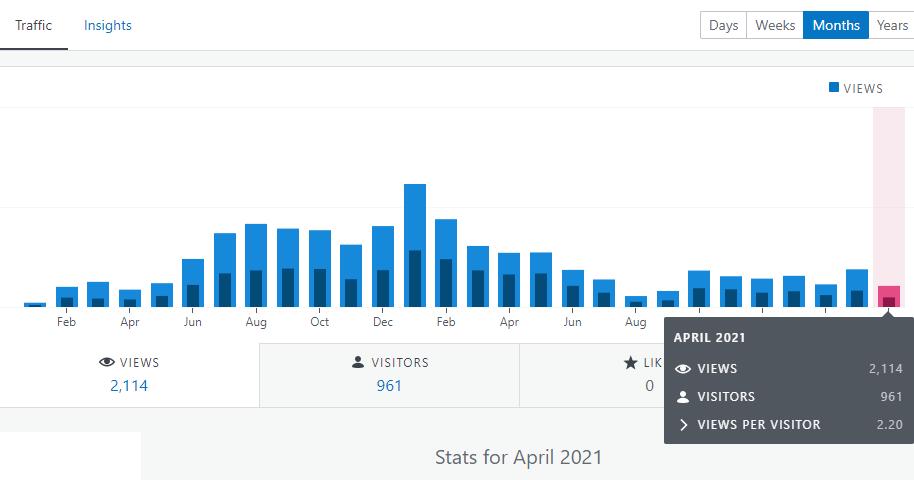 Financefreedom.eu blog stats March 2021