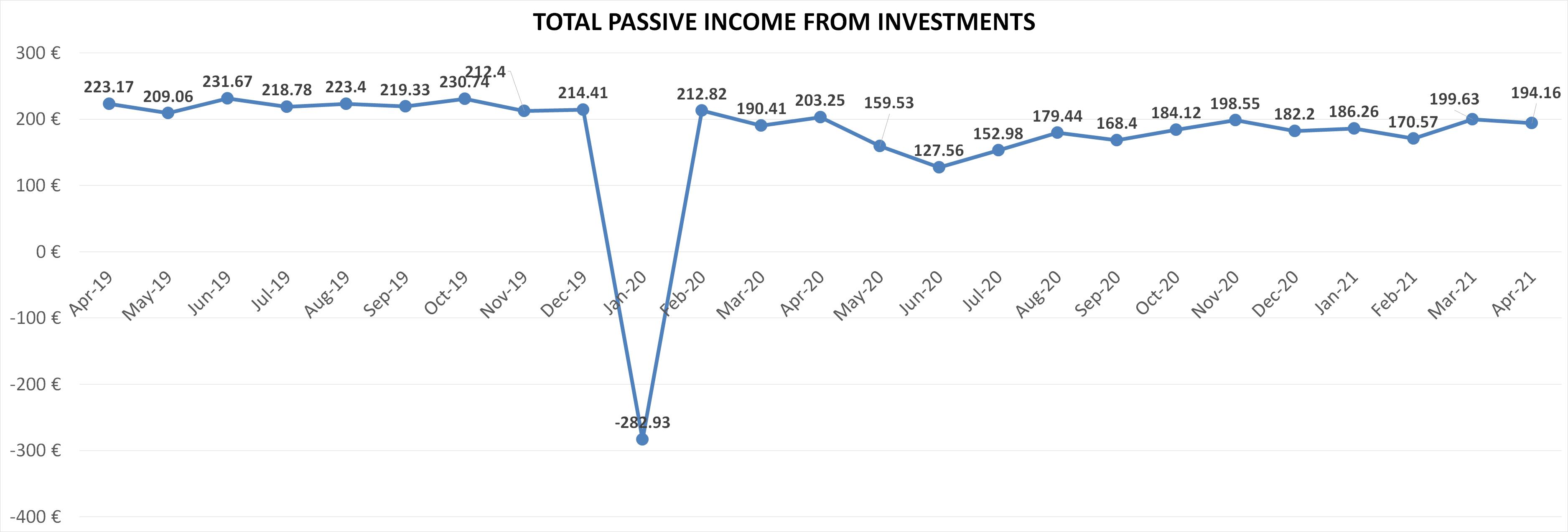Financefreedom.eu total passive income april 2021