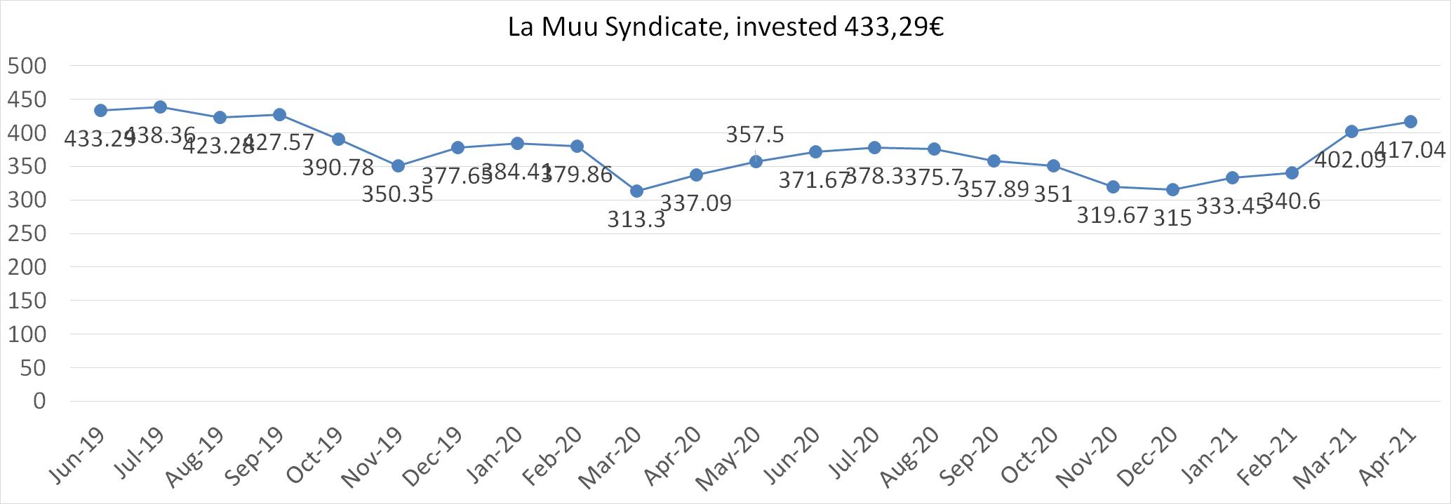 La Muu syndicate worth april 2021