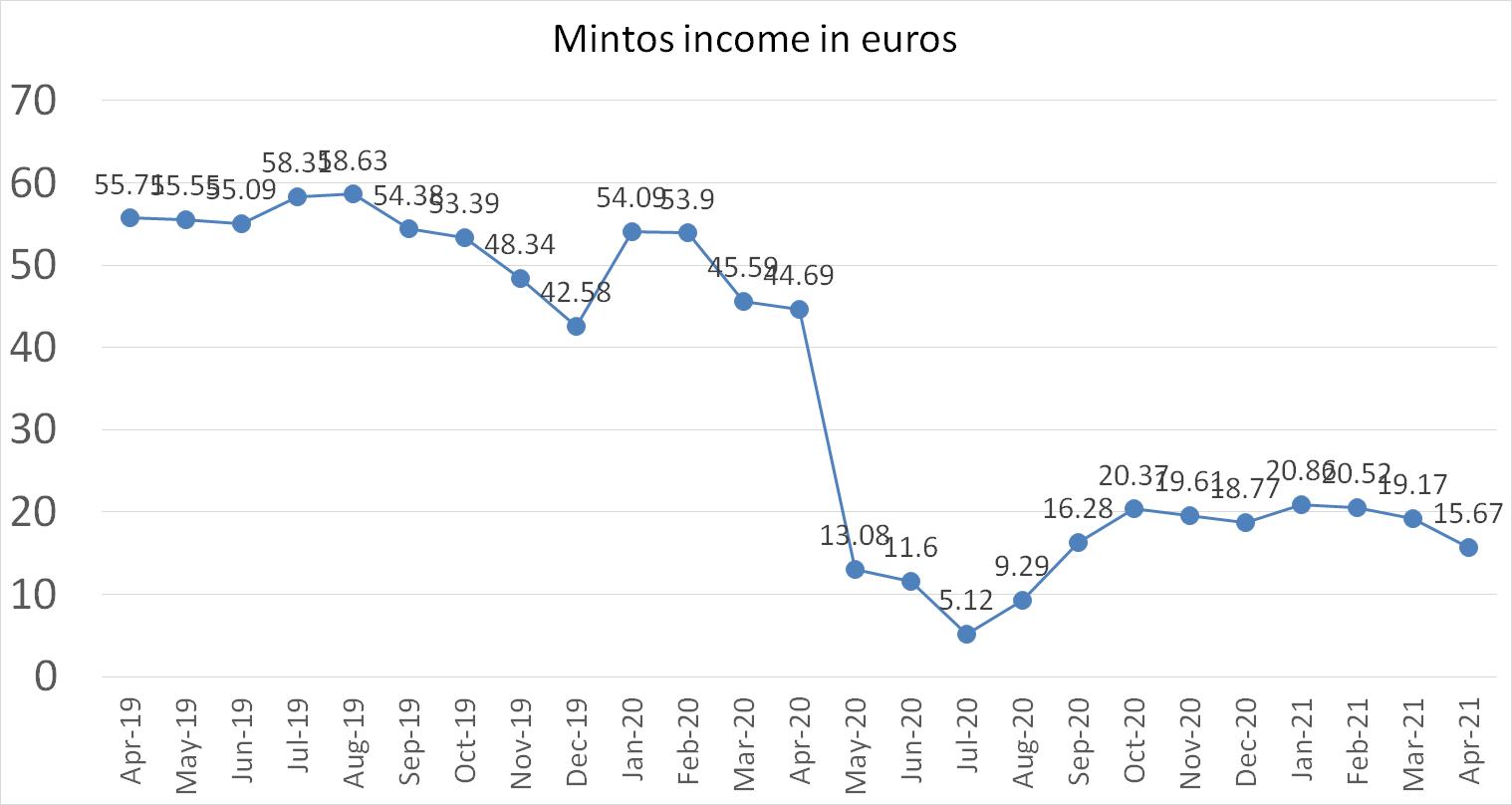 Mintos p2p platform income in april 2021