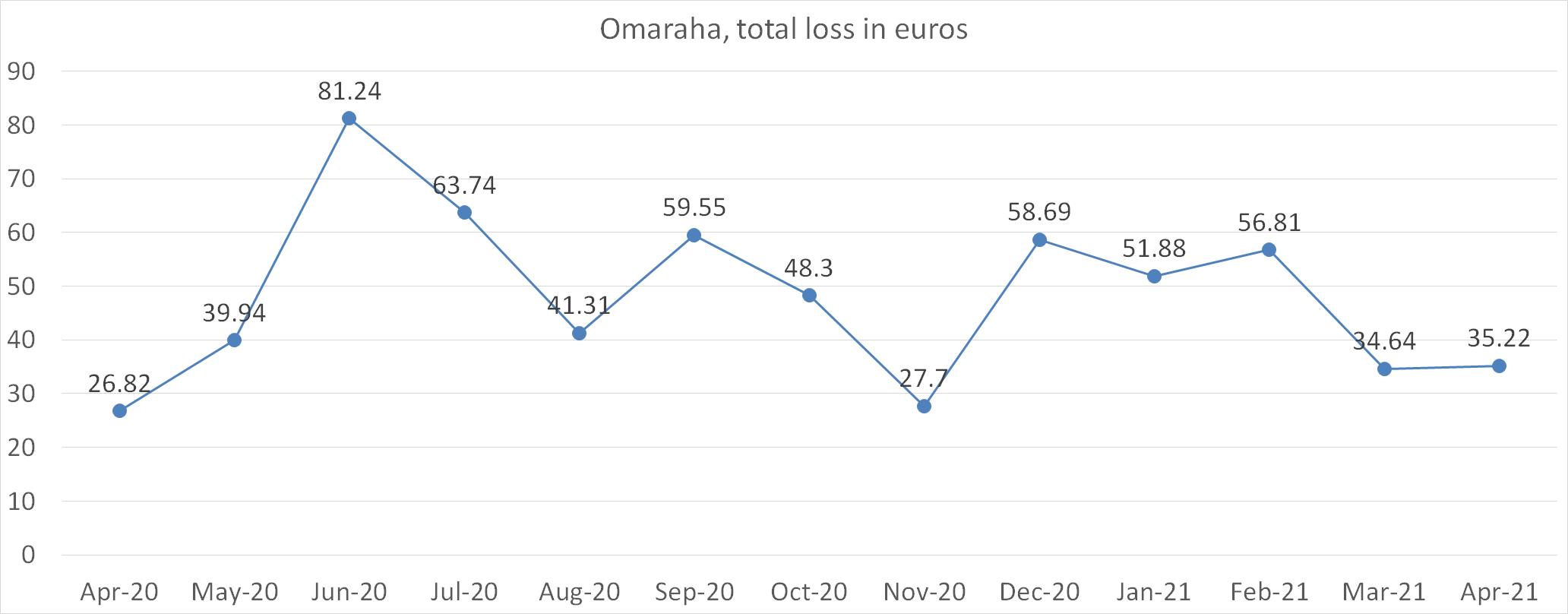 Omaraha total loss in euros april 2021