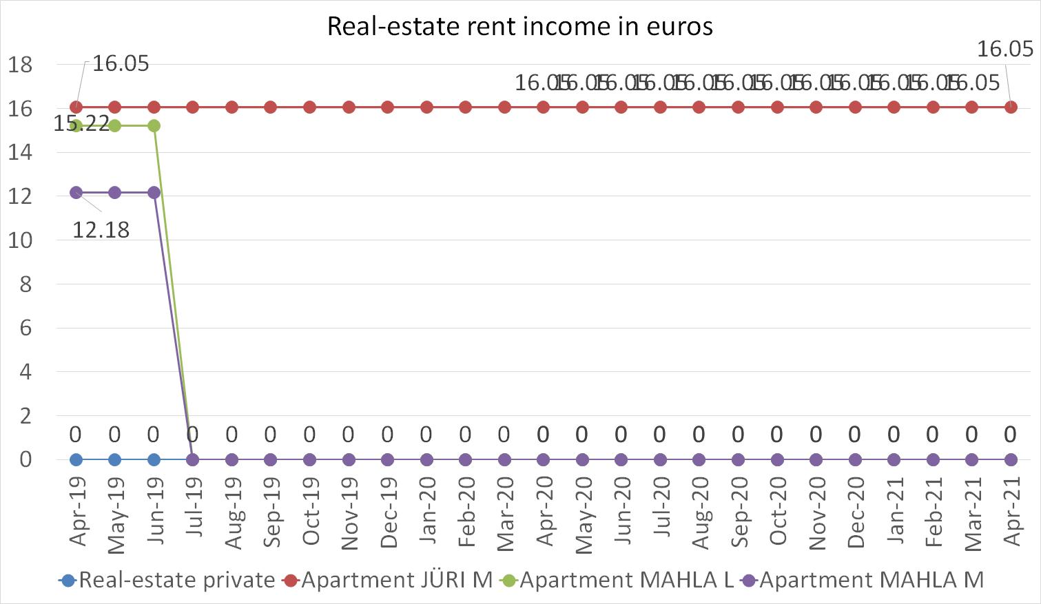 Real-estate rent income april 2021