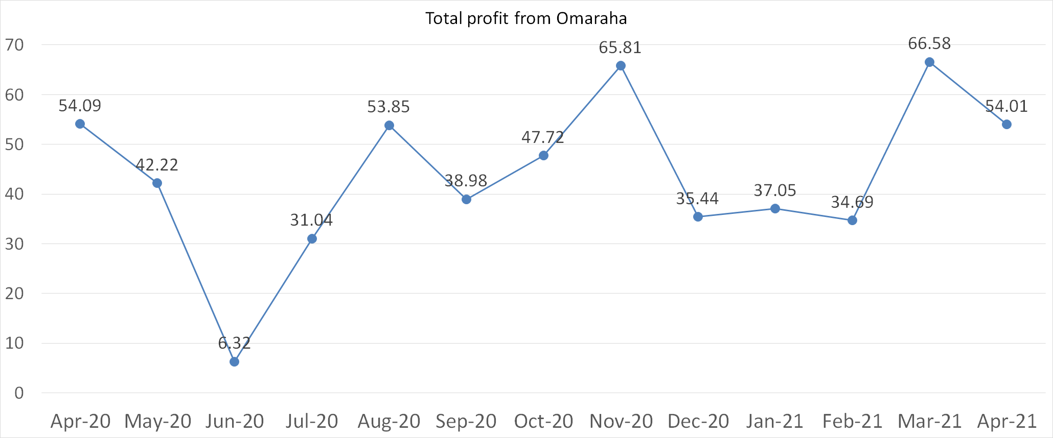 Total profit from Omaraha in April 2021