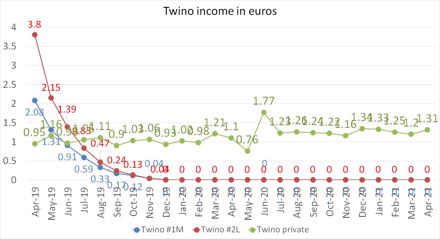 Twino income april 2021