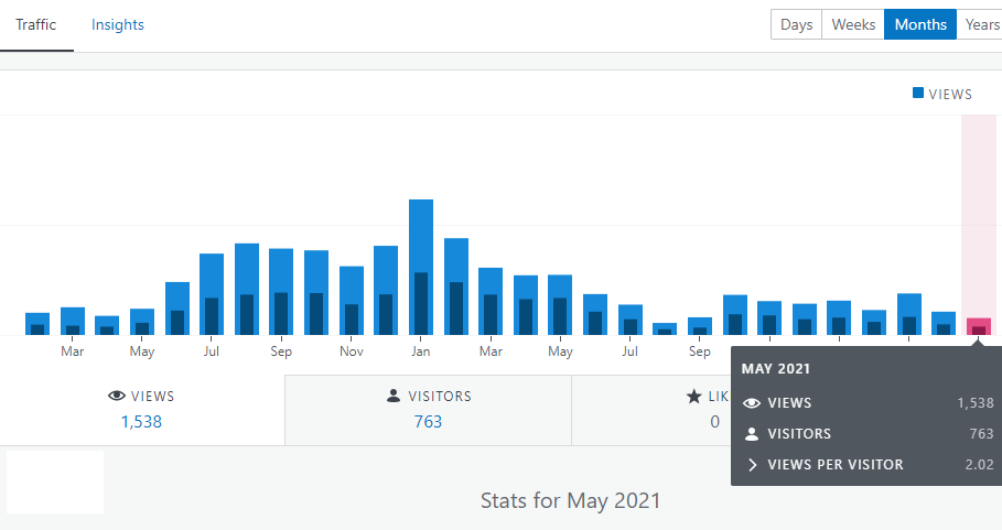 Financefreedom.eu blog stats for May 2021