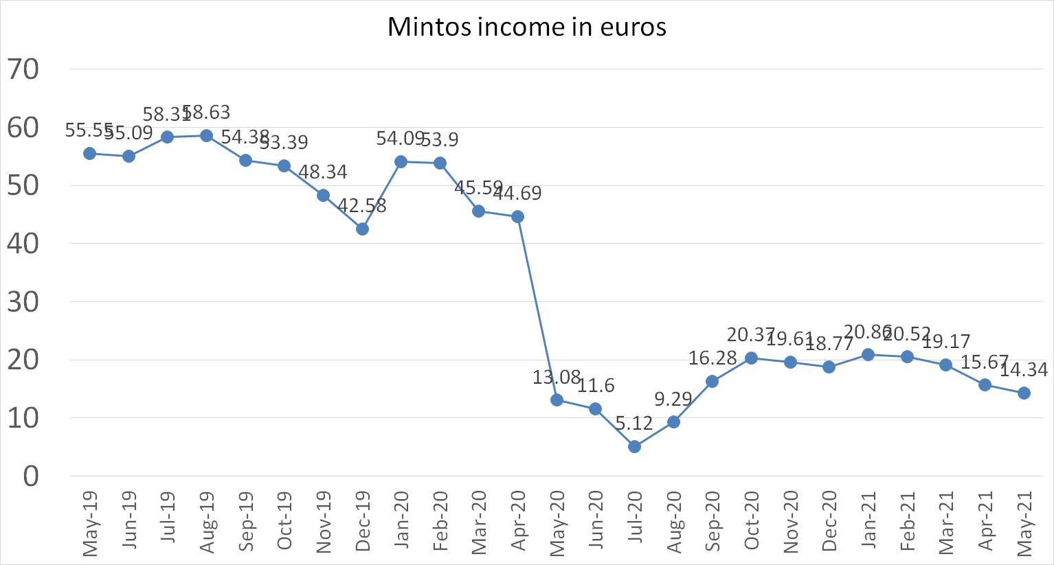 Mintos portfolio overview may 2021