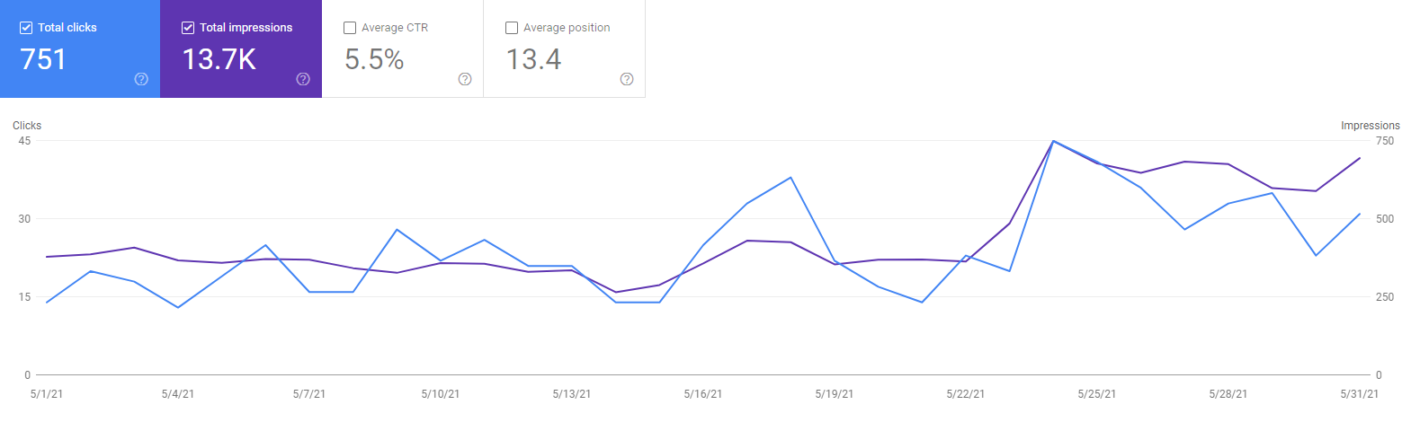 Niche site nr1 stats for May 2021