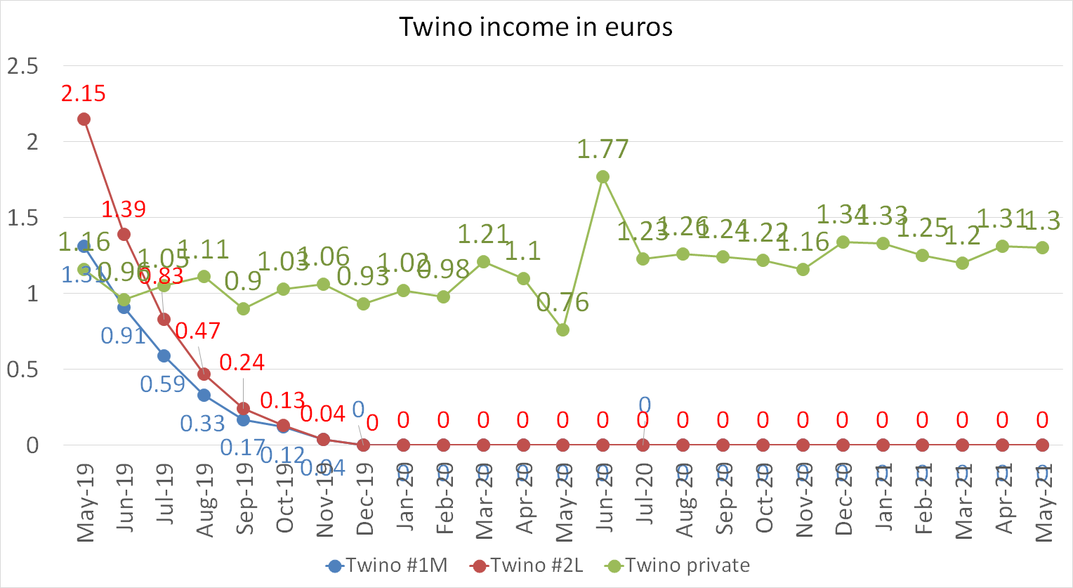 Twino income in euros may 2021