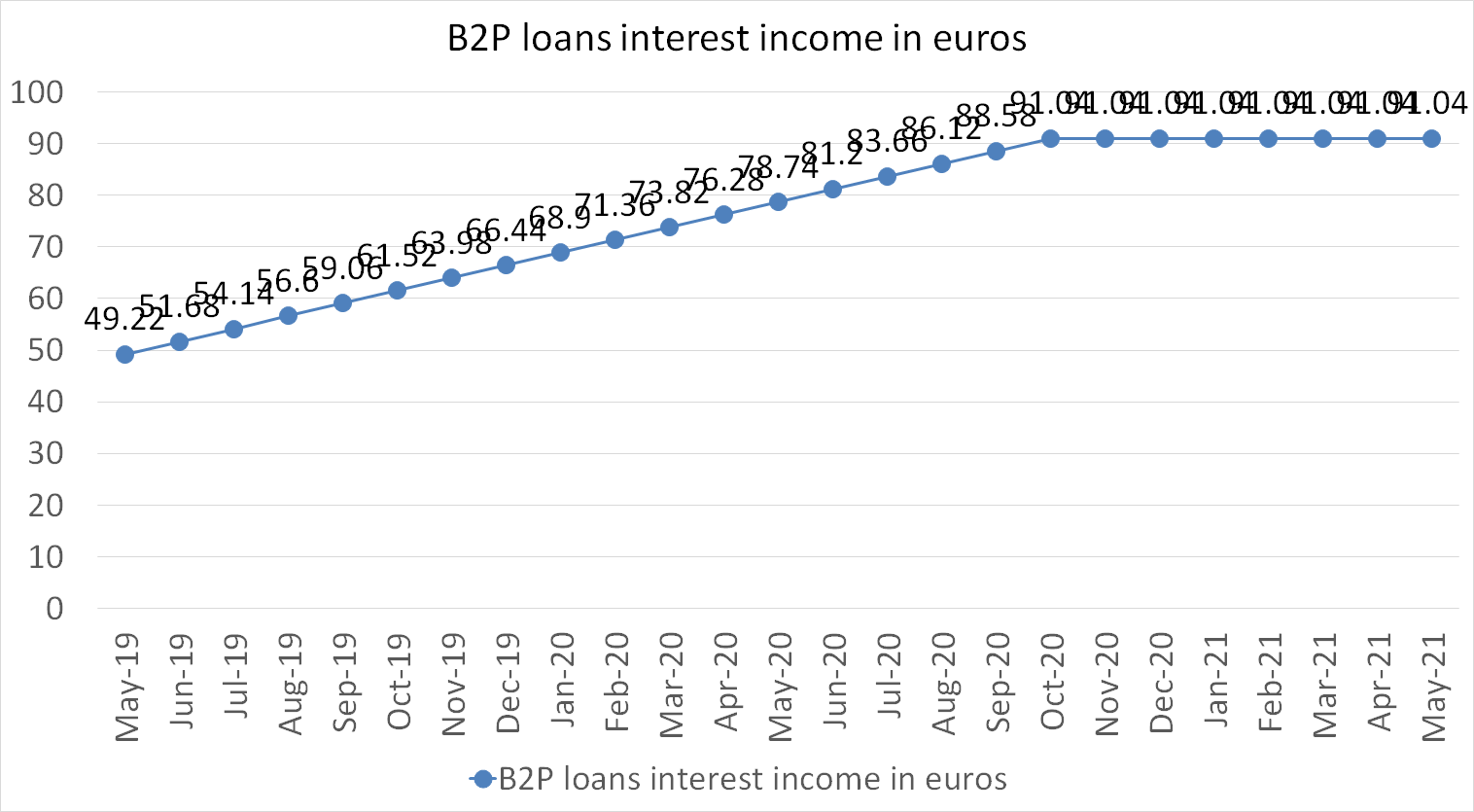 b2p loans interest income in euros 2021