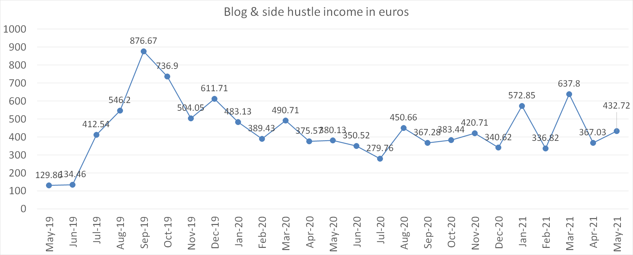 blog and side hustle income in euros may 2021
